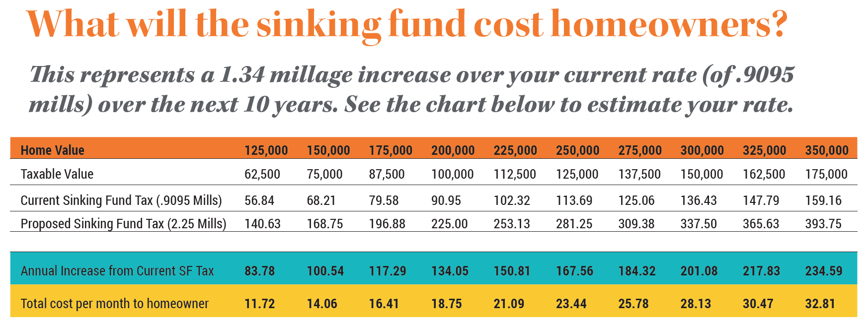 graph showing sinking fund effect on taxes